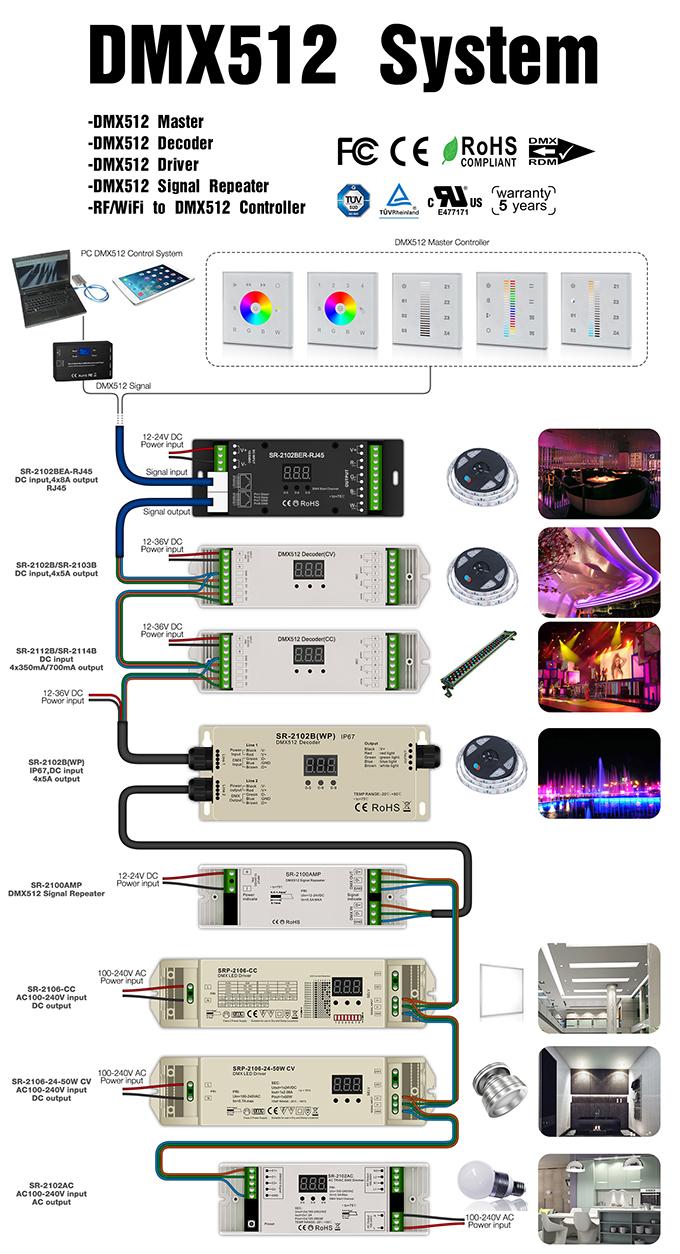 DMX512 Controllers, DMX512 Dec...